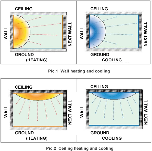 Amas Co Ltd Wall Heating And Cooling Systems Urban
